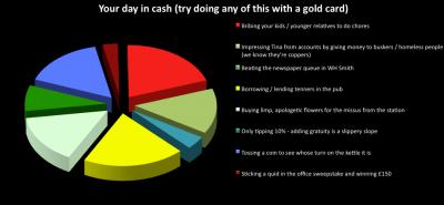 Your Day In Cash