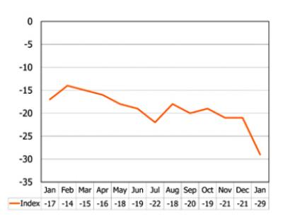 The GfK NOP consumer confidence index has dropped to the lowest level since February 2009
